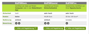 Elster service price